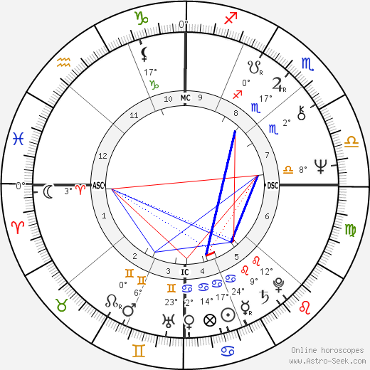 Mark Jacobson birth chart, biography, wikipedia 2019, 2020