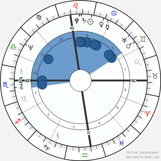 Mason S. Sexton wikipedia, horoscope, astrology, instagram