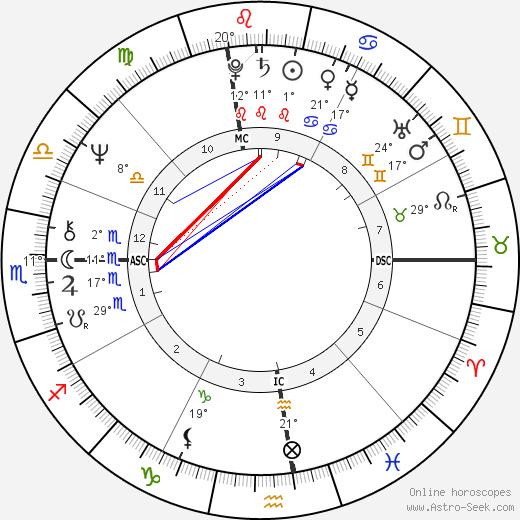 Mason S. Sexton birth chart, biography, wikipedia 2019, 2020