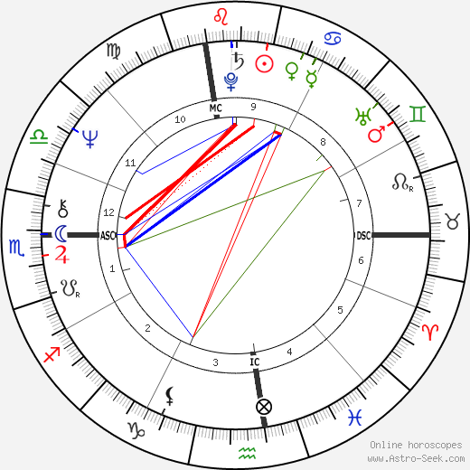 Mason S. Sexton birth chart, Mason S. Sexton astro natal horoscope, astrology