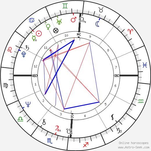 Michel Andrei tema natale, oroscopo, Michel Andrei oroscopi gratuiti, astrologia