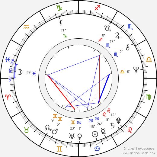 Michel Fortin birth chart, biography, wikipedia 2018, 2019
