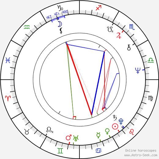 Miloň Terč astro natal birth chart, Miloň Terč horoscope, astrology