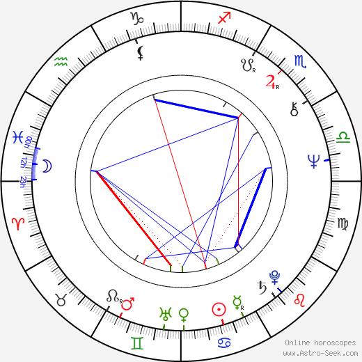 Mitch Mitchell birth chart, Mitch Mitchell astro natal horoscope, astrology