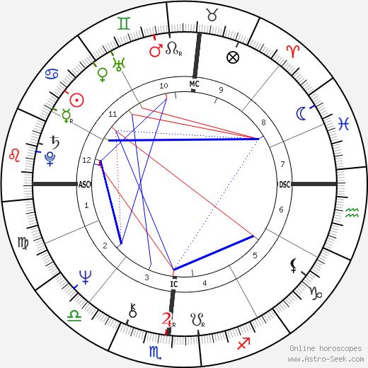 О. Джей Симпсон O. J. Simpson день рождения гороскоп, O. J. Simpson Натальная карта онлайн