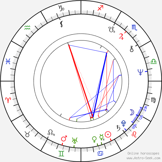 Olga Karlatos birth chart, Olga Karlatos astro natal horoscope, astrology