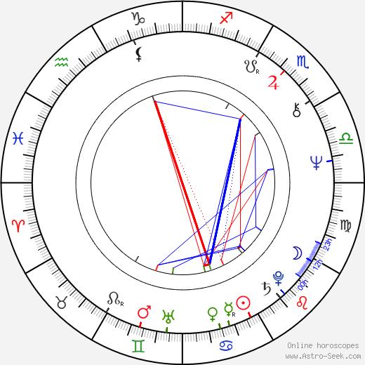Olga Karlatos astro natal birth chart, Olga Karlatos horoscope, astrology