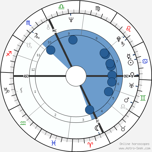 Paul Riley wikipedia, horoscope, astrology, instagram
