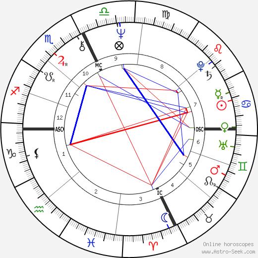 Paul Riley tema natale, oroscopo, Paul Riley oroscopi gratuiti, astrologia