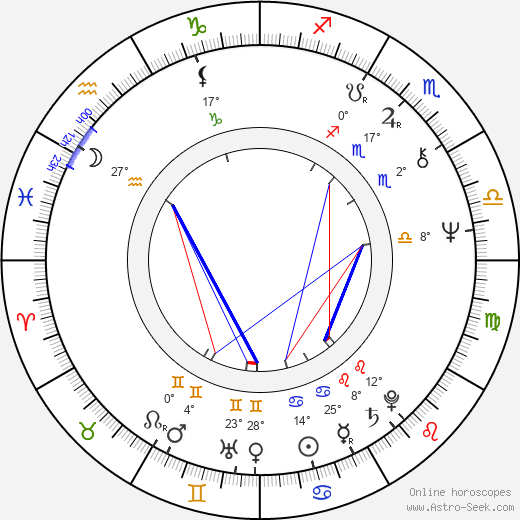 Peter Goranov birth chart, biography, wikipedia 2017, 2018