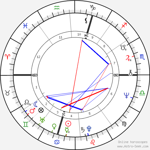 Peter Michael Hamel tema natale, oroscopo, Peter Michael Hamel oroscopi gratuiti, astrologia
