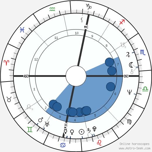Peter Serkin wikipedia, horoscope, astrology, instagram