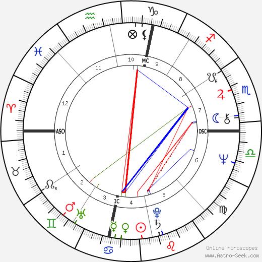 Peter Serkin tema natale, oroscopo, Peter Serkin oroscopi gratuiti, astrologia