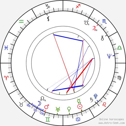 Peter Staník birth chart, Peter Staník astro natal horoscope, astrology