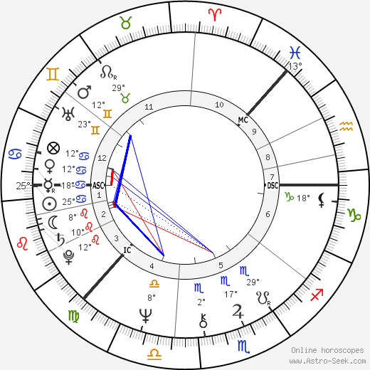 Pirkko-Liisa Tikka birth chart, biography, wikipedia 2019, 2020