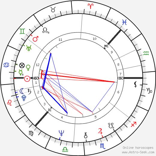 Pirkko-Liisa Tikka astro natal birth chart, Pirkko-Liisa Tikka horoscope, astrology