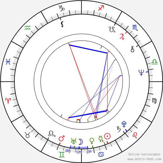 Regina Rázlová astro natal birth chart, Regina Rázlová horoscope, astrology