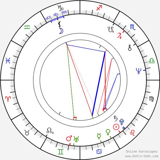 Richard Griffiths astro natal birth chart, Richard Griffiths horoscope, astrology