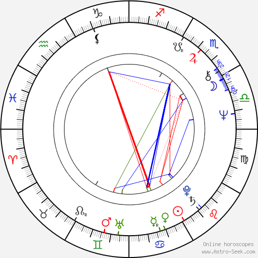 Robert Hays astro natal birth chart, Robert Hays horoscope, astrology