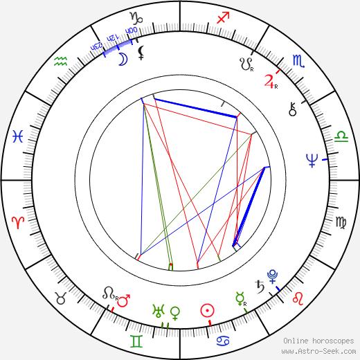 Robert Iscove день рождения гороскоп, Robert Iscove Натальная карта онлайн