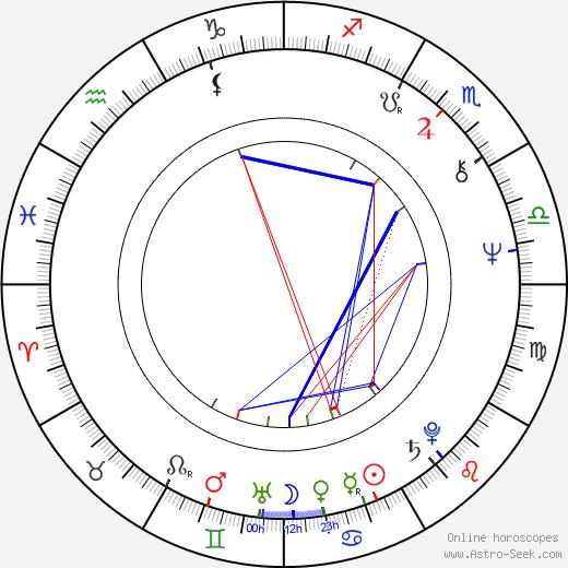 Robert Lieberman день рождения гороскоп, Robert Lieberman Натальная карта онлайн