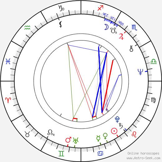 Romesh Sharma день рождения гороскоп, Romesh Sharma Натальная карта онлайн