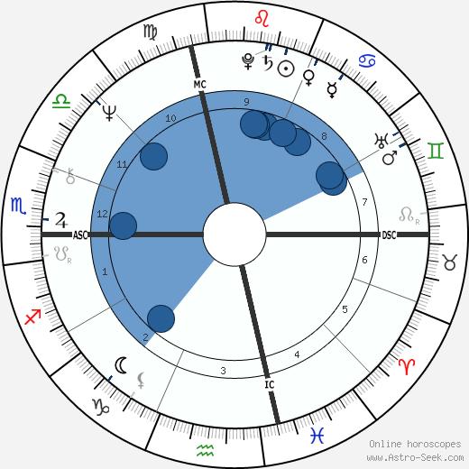 Ronald Anthony Pina wikipedia, horoscope, astrology, instagram