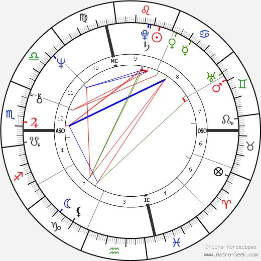 Ronald Anthony Pina tema natale, oroscopo, Ronald Anthony Pina oroscopi gratuiti, astrologia
