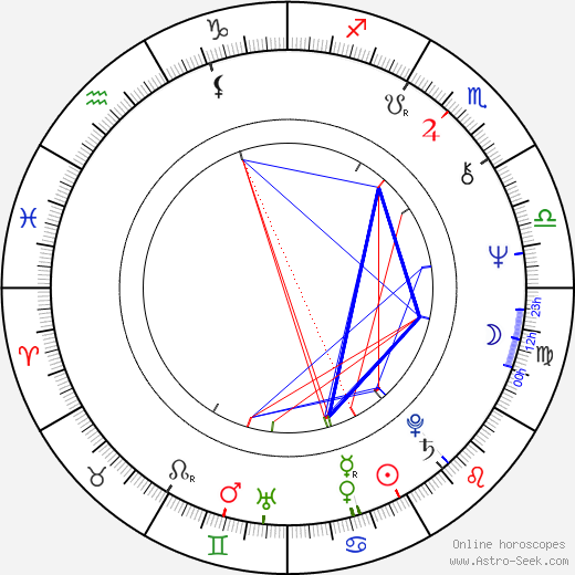 Ross McElwee birth chart, Ross McElwee astro natal horoscope, astrology