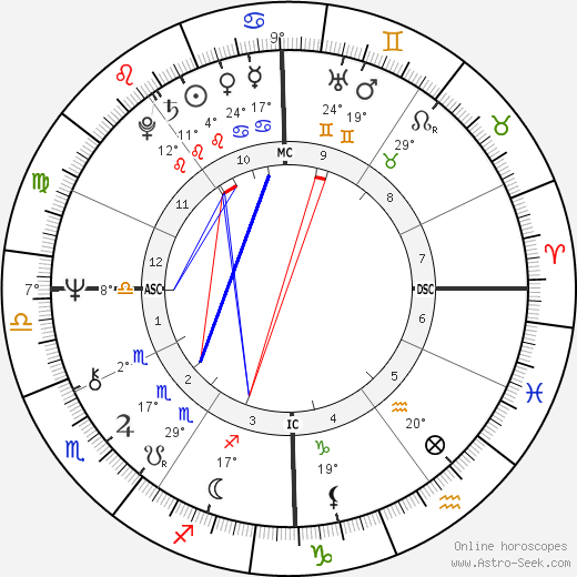 Sally Struthers birth chart, biography, wikipedia 2019, 2020