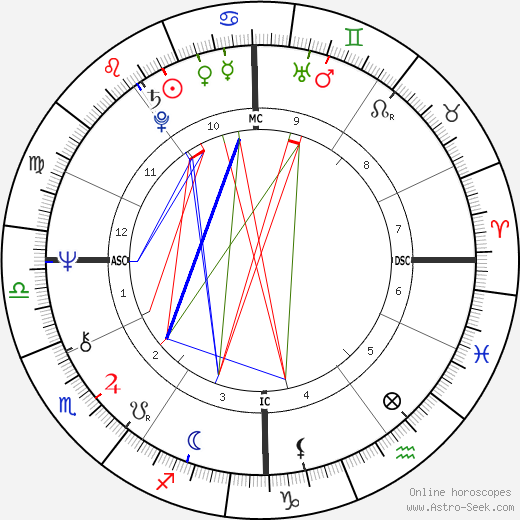 Sally Struthers astro natal birth chart, Sally Struthers horoscope, astrology
