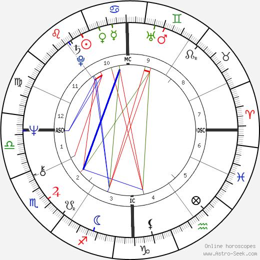 Салли Струтерс Sally Struthers день рождения гороскоп, Sally Struthers Натальная карта онлайн