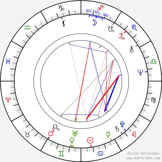 Seppo Laine astro natal birth chart, Seppo Laine horoscope, astrology
