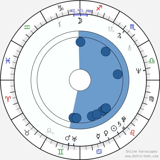 Stanley Kroenke wikipedia, horoscope, astrology, instagram