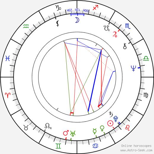 Stanley Kroenke astro natal birth chart, Stanley Kroenke horoscope, astrology