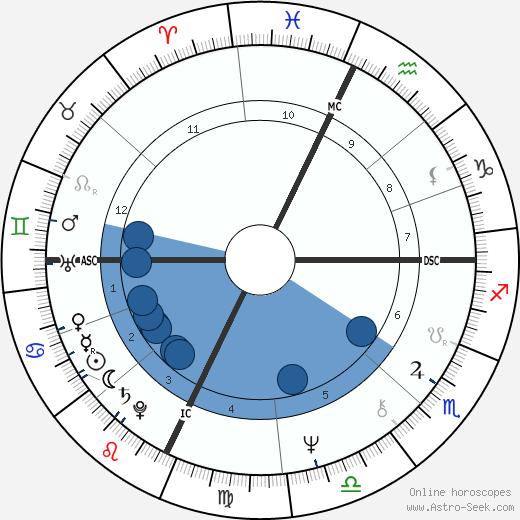 Stephanie Puorro wikipedia, horoscope, astrology, instagram
