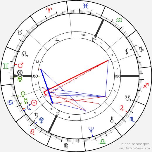 Stephanie Puorro tema natale, oroscopo, Stephanie Puorro oroscopi gratuiti, astrologia