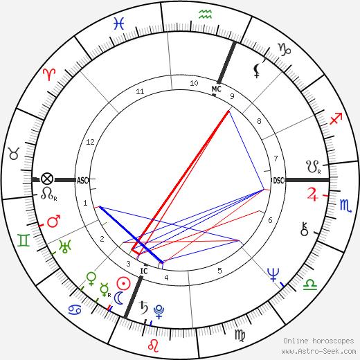 Steve Forbes tema natale, oroscopo, Steve Forbes oroscopi gratuiti, astrologia