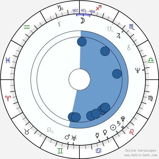 Valentina Fedotova wikipedia, horoscope, astrology, instagram