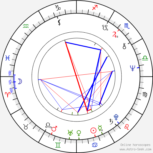 Wilfried Dotzel birth chart, Wilfried Dotzel astro natal horoscope, astrology