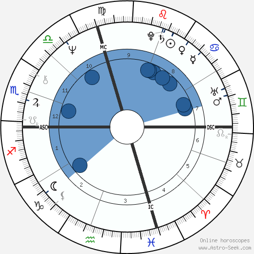 William Atherton wikipedia, horoscope, astrology, instagram