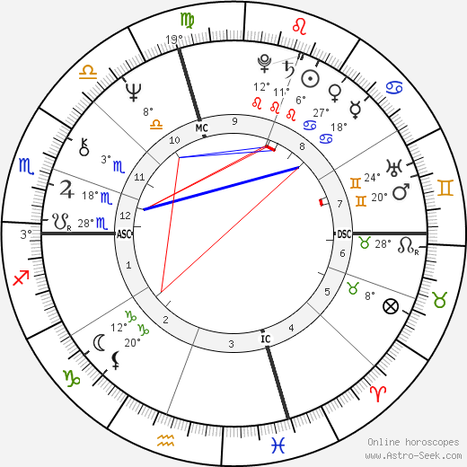 William Atherton birth chart, biography, wikipedia 2019, 2020