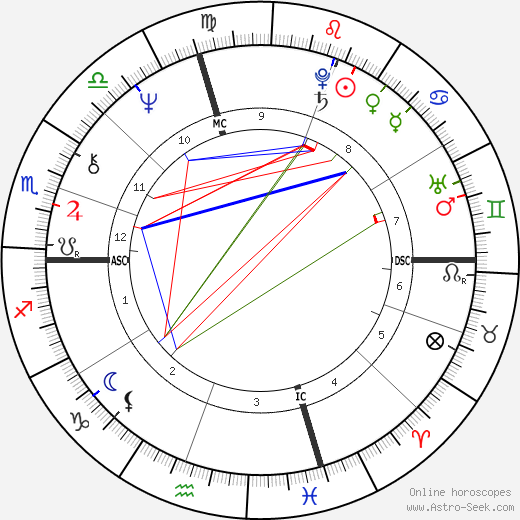 William Atherton birth chart, William Atherton astro natal horoscope, astrology