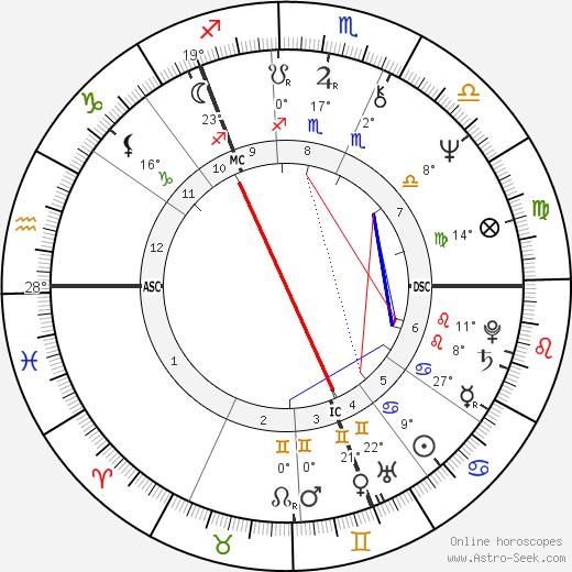 Winifred Ann Taylor birth chart, biography, wikipedia 2020, 2021