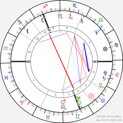 Winifred Ann Taylor birth chart, Winifred Ann Taylor astro natal horoscope, astrology
