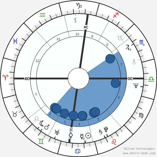 Xavier Darcos wikipedia, horoscope, astrology, instagram