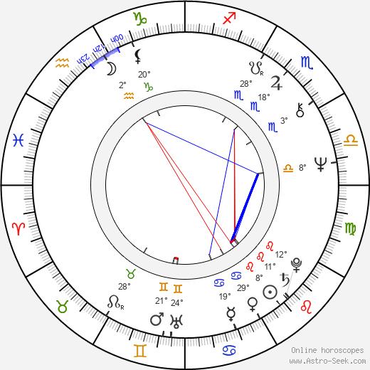 Adina Popescu birth chart, biography, wikipedia 2019, 2020
