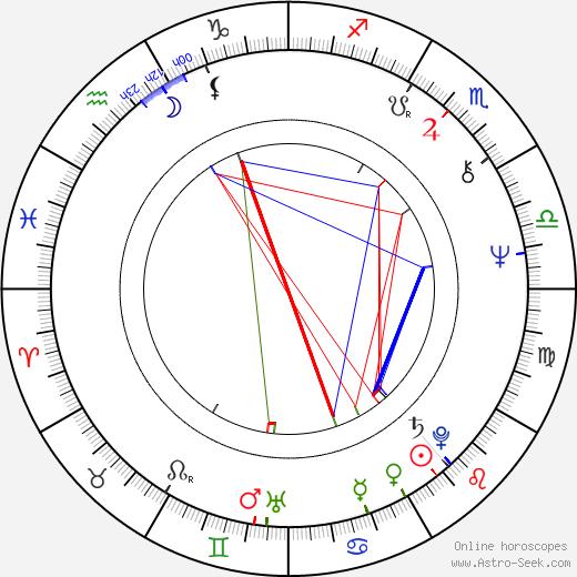 Adina Popescu astro natal birth chart, Adina Popescu horoscope, astrology