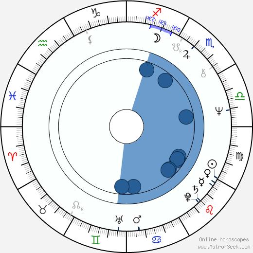 Alessandro Lucidi wikipedia, horoscope, astrology, instagram