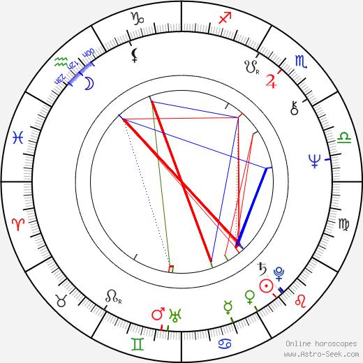 Amalia Sartori birth chart, Amalia Sartori astro natal horoscope, astrology